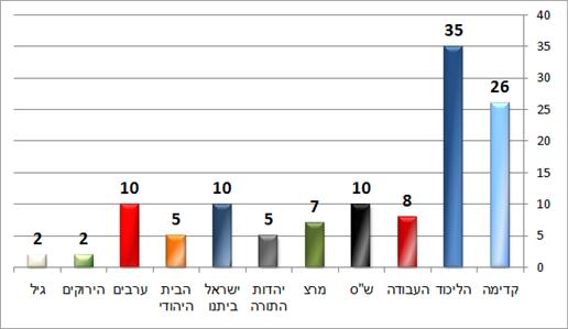 ישראל היום (הגל החדש)